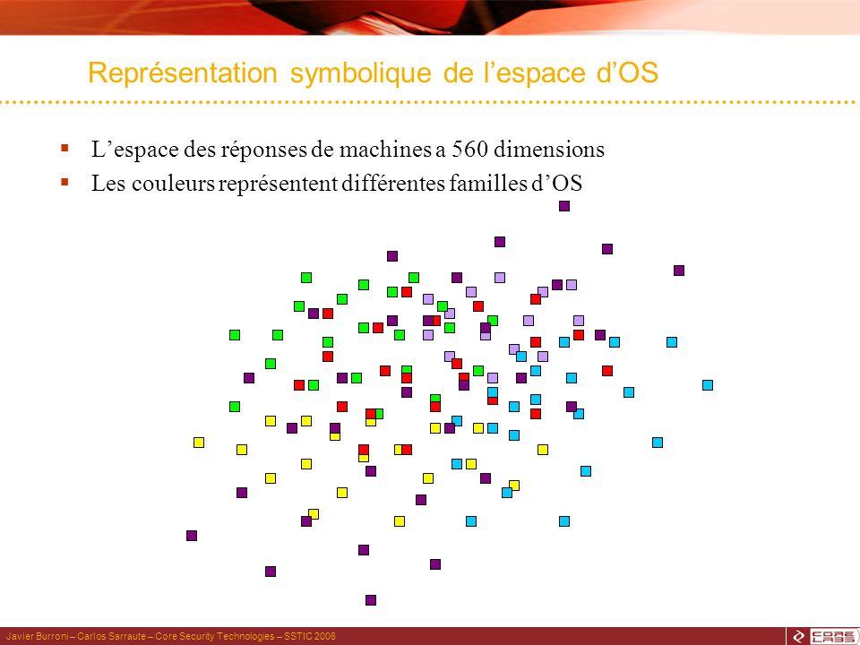 Javier Burroni – Carlos Sarraute – Core Security Technologies – SSTIC 2006 Lespace des réponses de machines a 560 dimensions Les couleurs représentent différentes familles dOS Représentation symbolique de lespace dOS