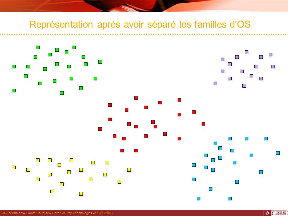 Javier Burroni – Carlos Sarraute – Core Security Technologies – SSTIC 2006 Représentation après avoir séparé les familles dOS