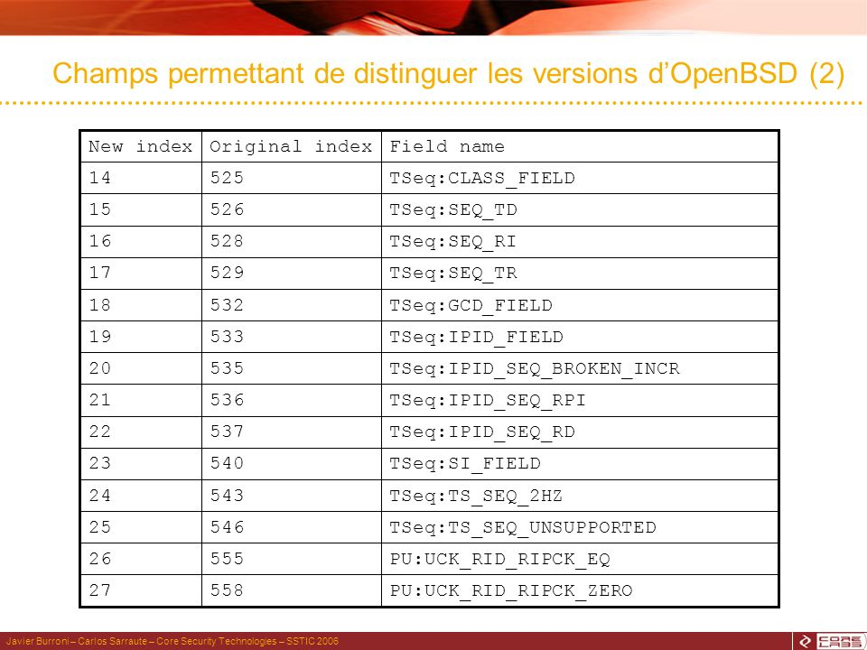 Javier Burroni – Carlos Sarraute – Core Security Technologies – SSTIC 2006 Champs permettant de distinguer les versions dOpenBSD (2) Field nameOriginal indexNew index PU:UCK_RID_RIPCK_ZERO55827 PU:UCK_RID_RIPCK_EQ55526 TSeq:TS_SEQ_UNSUPPORTED54625 TSeq:TS_SEQ_2HZ54324 TSeq:SI_FIELD54023 TSeq:IPID_SEQ_RD53722 TSeq:IPID_SEQ_RPI53621 TSeq:IPID_SEQ_BROKEN_INCR53520 TSeq:IPID_FIELD53319 TSeq:GCD_FIELD53218 TSeq:SEQ_TR52917 TSeq:SEQ_RI52816 TSeq:SEQ_TD52615 TSeq:CLASS_FIELD52514