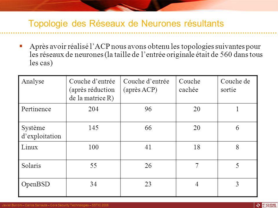 Javier Burroni – Carlos Sarraute – Core Security Technologies – SSTIC 2006 Topologie des Réseaux de Neurones résultants Après avoir réalisé lACP nous