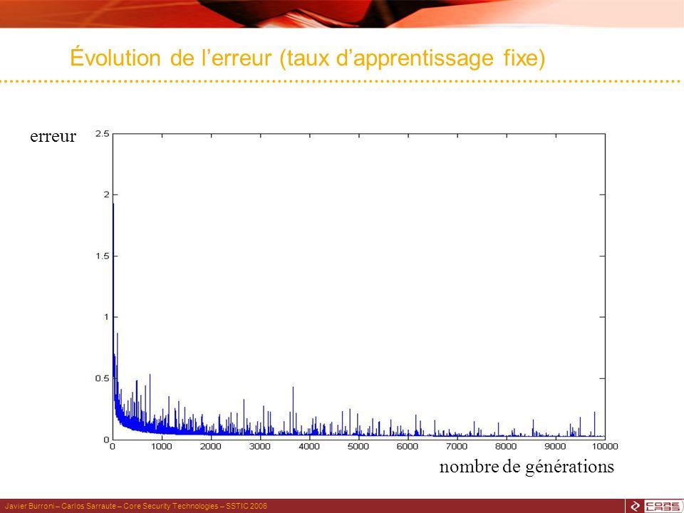 Javier Burroni – Carlos Sarraute – Core Security Technologies – SSTIC 2006 Évolution de lerreur (taux dapprentissage fixe) nombre de générations erreur