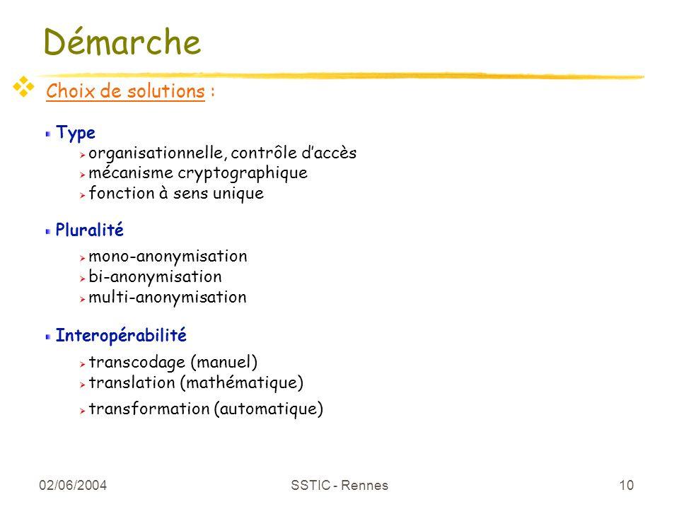 02/06/2004 SSTIC - Rennes 10 Démarche Choix de solutions : Type organisationnelle, contrôle daccès mécanisme cryptographique fonction à sens unique Pl