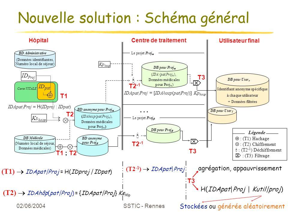 02/06/2004 SSTIC - Rennes 14 Nouvelle solution : Schéma général Légende : (T1) Hachage : (T2) Chiffrement : (T2 -1 ) Déchiffrement : (T3) Filtrage Hôp