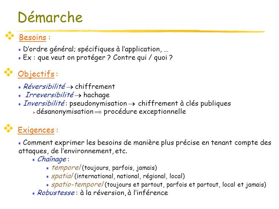 02/06/2004 SSTIC - Rennes 9 Démarche Besoins : Exigences : Objectifs : Dordre général; spécifiques à lapplication, … Ex : que veut on protéger ? Contr