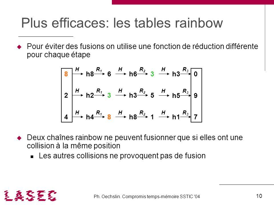 Ph. Oechslin. Compromis temps-mémoire SSTIC '04 10 Plus efficaces: les tables rainbow Pour éviter des fusions on utilise une fonction de réduction dif