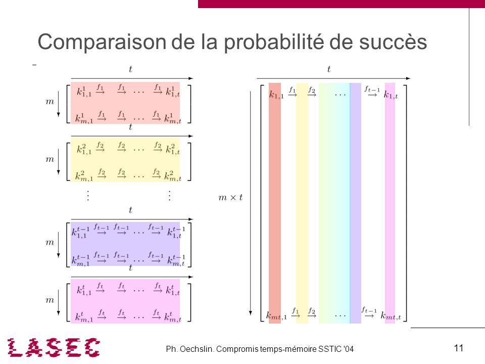 Ph. Oechslin. Compromis temps-mémoire SSTIC '04 11 Comparaison de la probabilité de succès