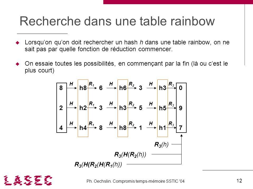Ph. Oechslin. Compromis temps-mémoire SSTIC '04 12 Recherche dans une table rainbow Lorsquon quon doit rechercher un hash h dans une table rainbow, on