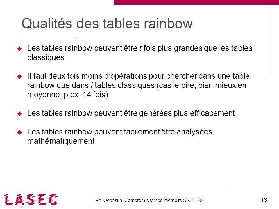 Ph. Oechslin. Compromis temps-mémoire SSTIC '04 13 Qualités des tables rainbow Les tables rainbow peuvent être t fois plus grandes que les tables clas