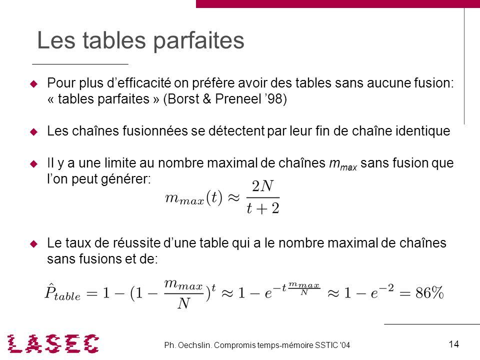 Ph. Oechslin. Compromis temps-mémoire SSTIC '04 14 Les tables parfaites Pour plus defficacité on préfère avoir des tables sans aucune fusion: « tables