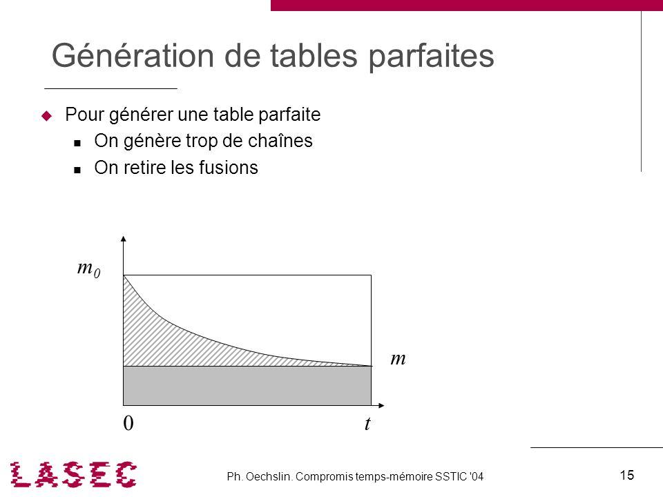 Ph. Oechslin. Compromis temps-mémoire SSTIC '04 15 Génération de tables parfaites Pour générer une table parfaite On génère trop de chaînes On retire