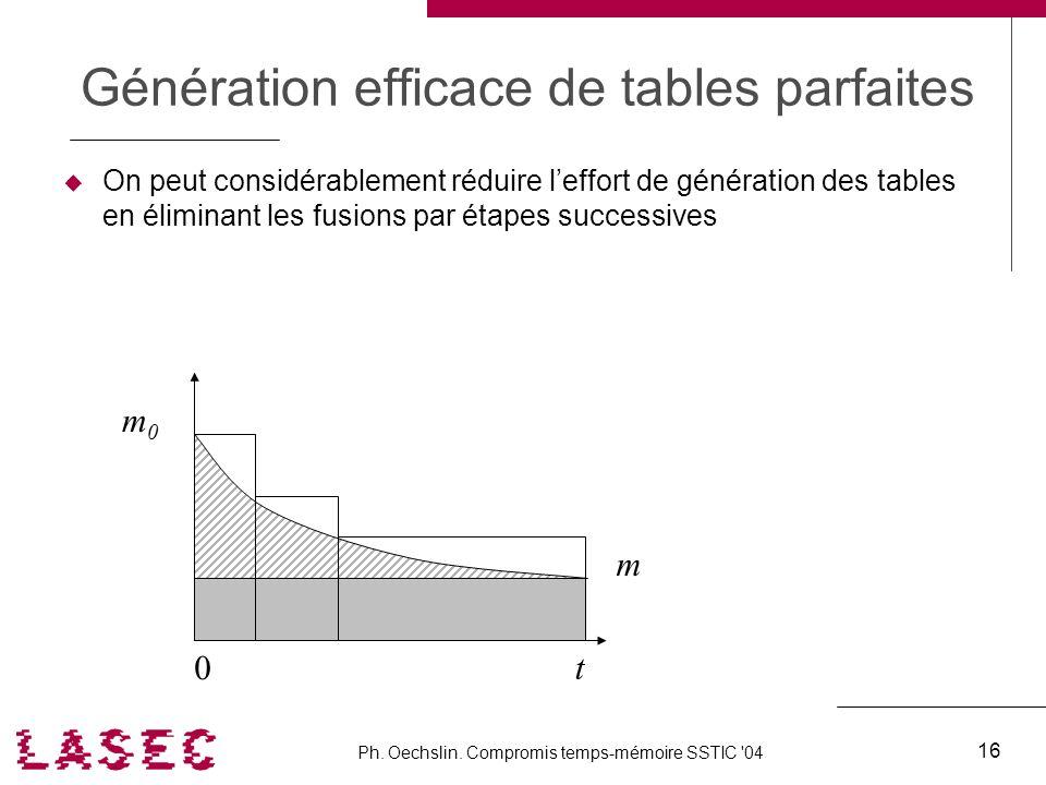 Ph. Oechslin. Compromis temps-mémoire SSTIC '04 16 Génération efficace de tables parfaites On peut considérablement réduire leffort de génération des