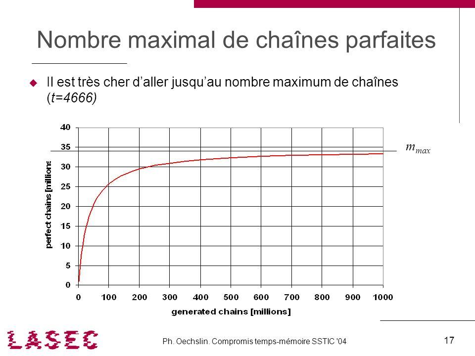 Ph. Oechslin. Compromis temps-mémoire SSTIC '04 17 Nombre maximal de chaînes parfaites Il est très cher daller jusquau nombre maximum de chaînes (t=46