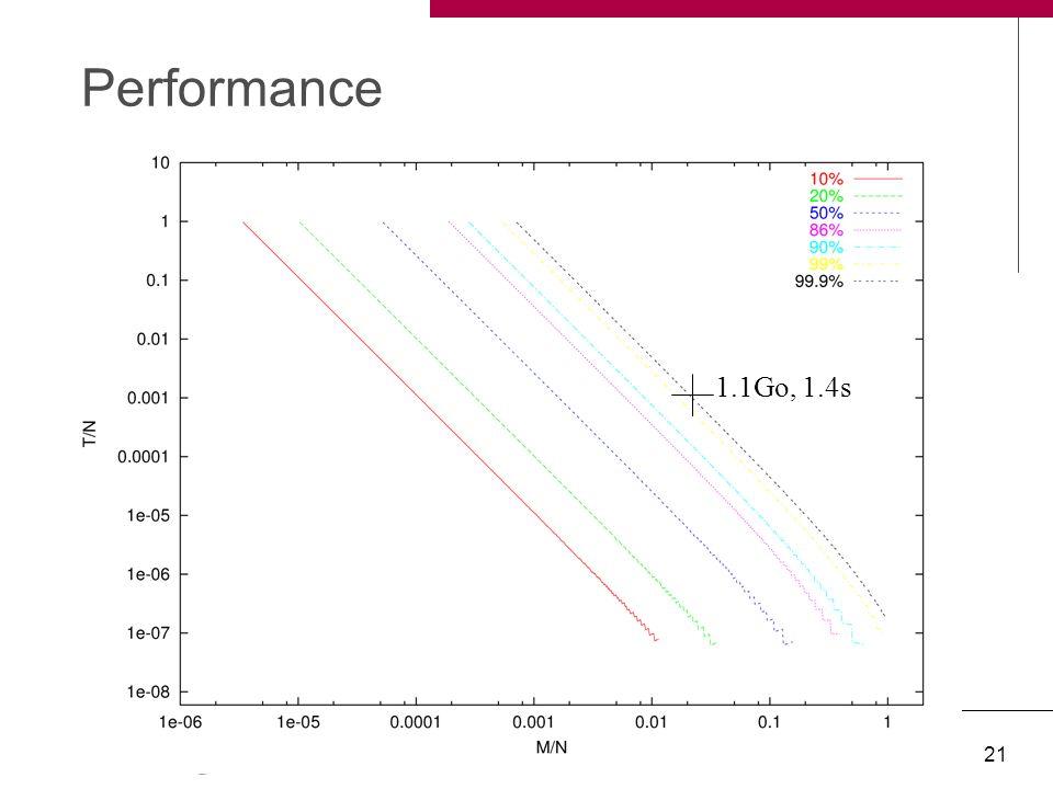 Ph. Oechslin. Compromis temps-mémoire SSTIC '04 21 Performance 1.1Go, 1.4s