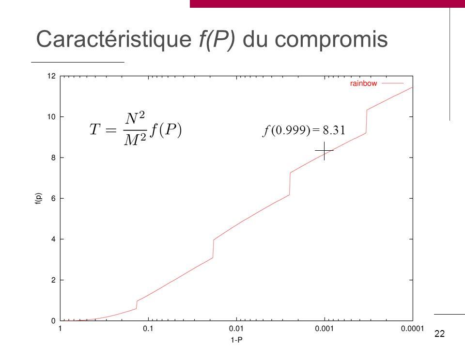 Ph. Oechslin. Compromis temps-mémoire SSTIC '04 22 Caractéristique f(P) du compromis f (0.999) = 8.31