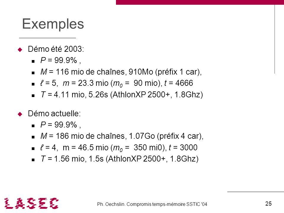 Ph. Oechslin. Compromis temps-mémoire SSTIC '04 25 Exemples Démo été 2003: P = 99.9%, M = 116 mio de chaînes, 910Mo (préfix 1 car), = 5, m = 23.3 mio
