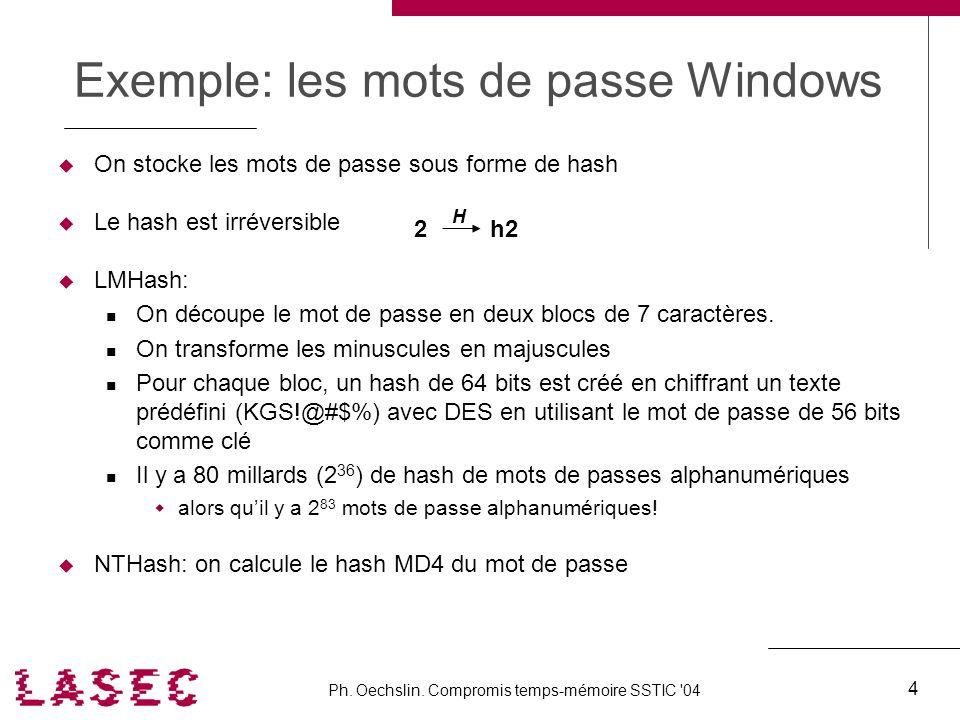 Ph. Oechslin. Compromis temps-mémoire SSTIC '04 4 Exemple: les mots de passe Windows On stocke les mots de passe sous forme de hash Le hash est irréve