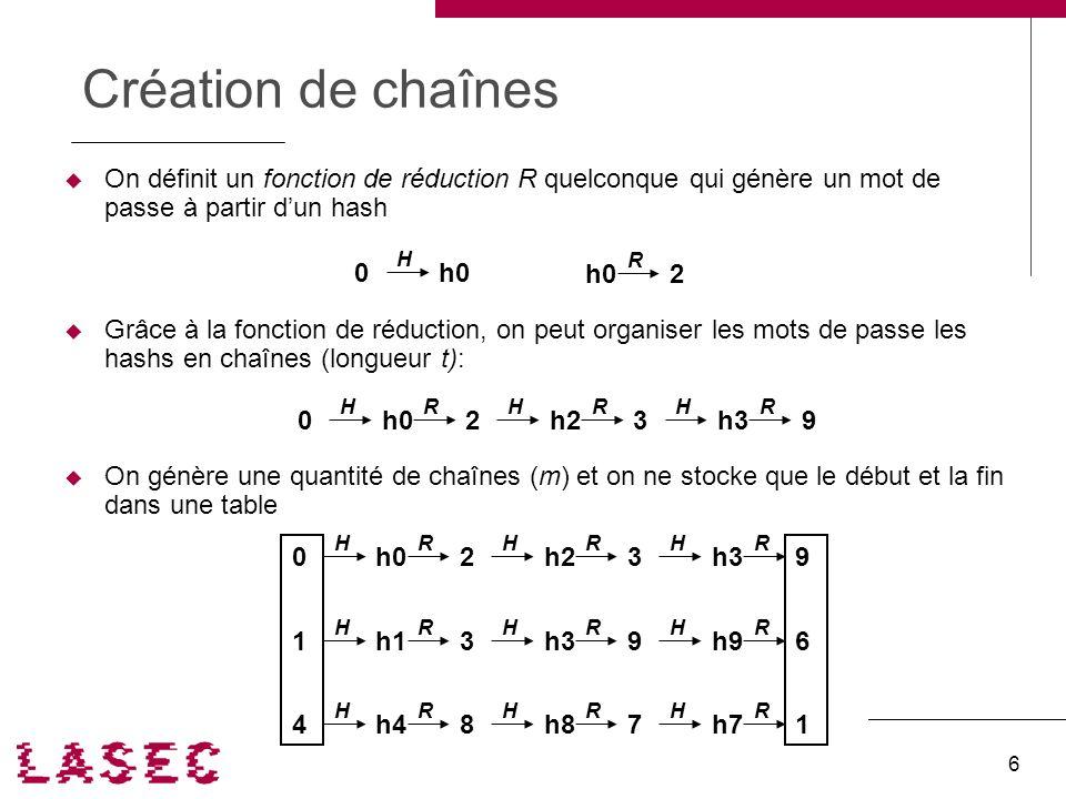 Ph. Oechslin. Compromis temps-mémoire SSTIC '04 6 Création de chaînes On définit un fonction de réduction R quelconque qui génère un mot de passe à pa