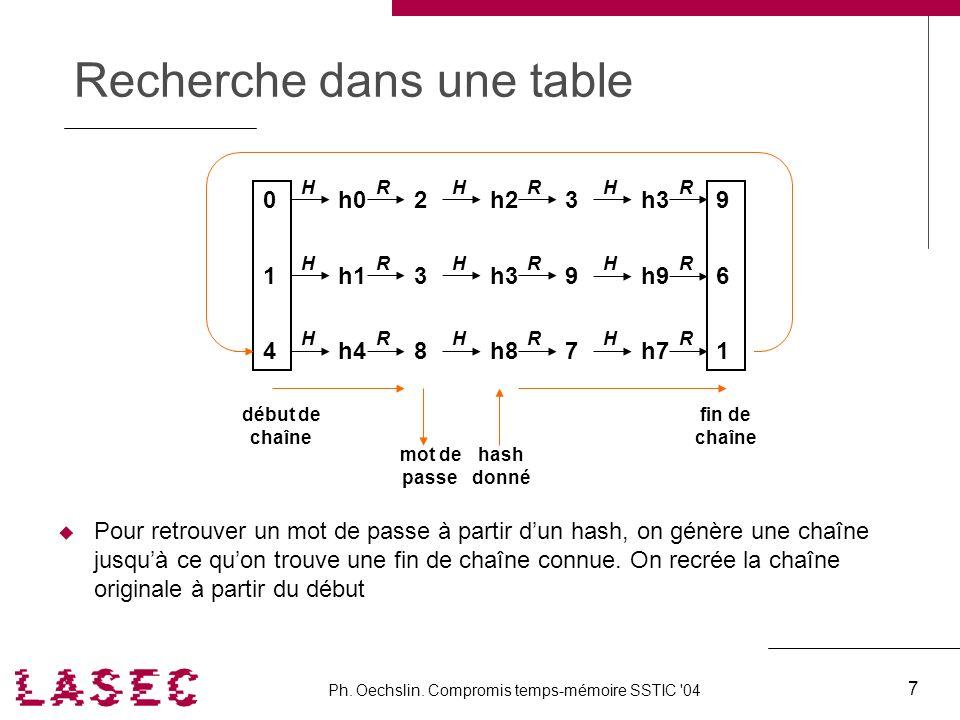 Ph. Oechslin. Compromis temps-mémoire SSTIC '04 7 Recherche dans une table Pour retrouver un mot de passe à partir dun hash, on génère une chaîne jusq