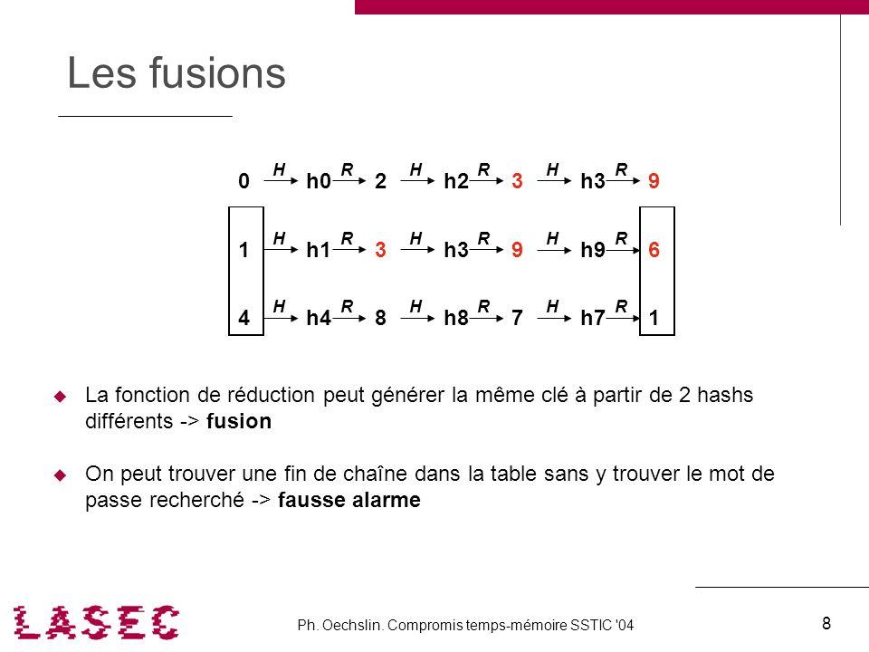 Ph. Oechslin. Compromis temps-mémoire SSTIC '04 8 4 Les fusions La fonction de réduction peut générer la même clé à partir de 2 hashs différents -> fu