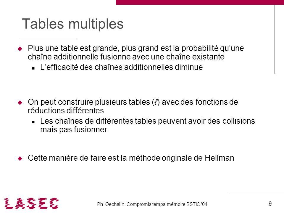 Ph. Oechslin. Compromis temps-mémoire SSTIC '04 9 Tables multiples Plus une table est grande, plus grand est la probabilité quune chaîne additionnelle