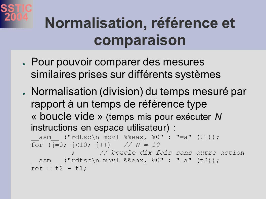 SSTIC 2004 Normalisation, référence et comparaison Pour pouvoir comparer des mesures similaires prises sur différents systèmes Normalisation (division) du temps mesuré par rapport à un temps de référence type « boucle vide » (temps mis pour exécuter N instructions en espace utilisateur) : __asm__ ( rdtsc\n movl %eax, %0 : =a (t1)); for (j=0; j<10; j++) // N = 10 ; // boucle dix fois sans autre action __asm__ ( rdtsc\n movl %eax, %0 : =a (t2)); ref = t2 - t1;