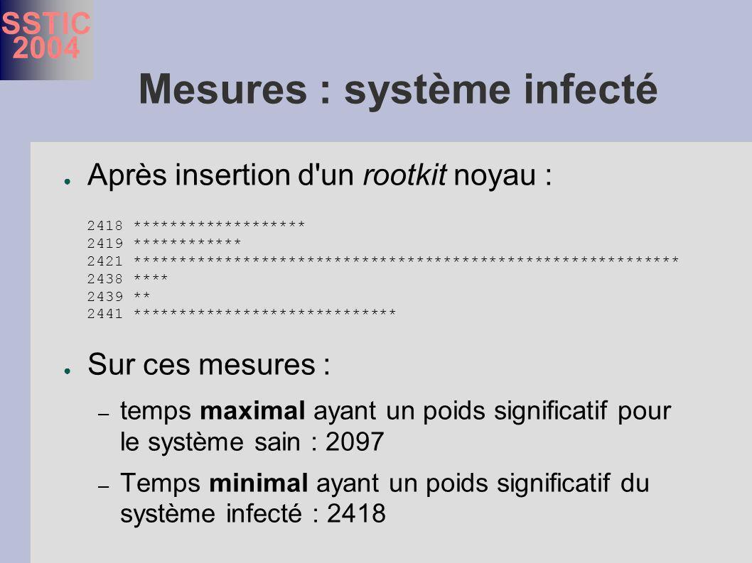 SSTIC 2004 Mesures : système infecté Après insertion d un rootkit noyau : Sur ces mesures : – temps maximal ayant un poids significatif pour le système sain : 2097 – Temps minimal ayant un poids significatif du système infecté : 2418 2418 ******************* 2419 ************ 2421 ************************************************************ 2438 **** 2439 ** 2441 *****************************