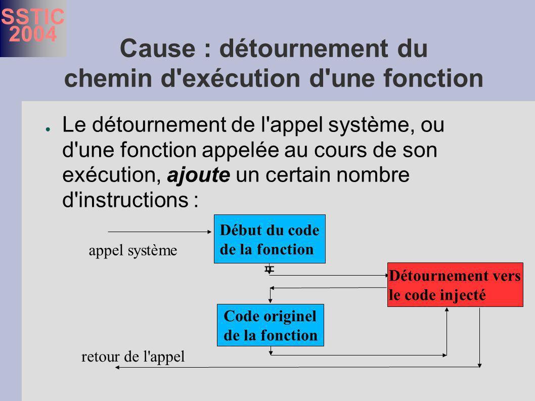 SSTIC 2004 Cause : détournement du chemin d exécution d une fonction Le détournement de l appel système, ou d une fonction appelée au cours de son exécution, ajoute un certain nombre d instructions : Début du code de la fonction Détournement vers le code injecté Code originel de la fonction appel système retour de l appel