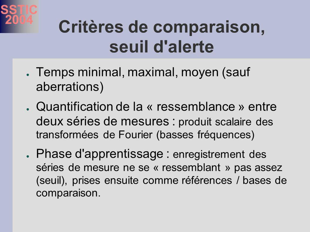 SSTIC 2004 Critères de comparaison, seuil d alerte Temps minimal, maximal, moyen (sauf aberrations) Quantification de la « ressemblance » entre deux séries de mesures : produit scalaire des transformées de Fourier (basses fréquences) Phase d apprentissage : enregistrement des séries de mesure ne se « ressemblant » pas assez (seuil), prises ensuite comme références / bases de comparaison.