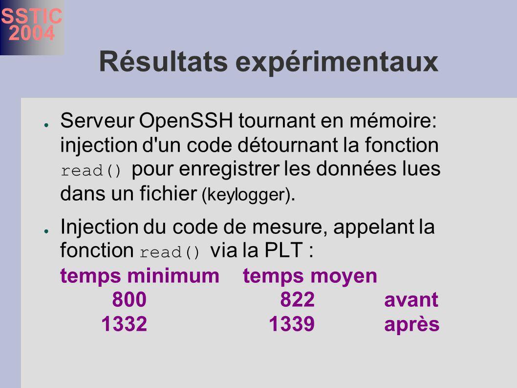 SSTIC 2004 Résultats expérimentaux Serveur OpenSSH tournant en mémoire: injection d un code détournant la fonction read() pour enregistrer les données lues dans un fichier (keylogger).