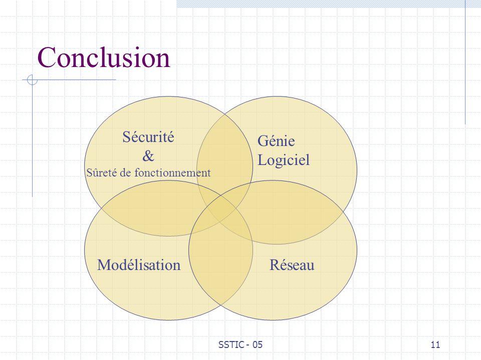 SSTIC - 0511 Conclusion ModélisationRéseau Génie Logiciel Sécurité & Sûreté de fonctionnement
