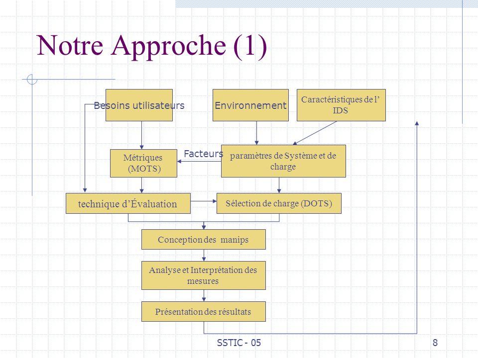 SSTIC - 058 Notre Approche (1) Besoins utilisateurs Caractéristiques de l IDS paramètres de Système et de charge Environnement Métriques (MOTS) Facteu