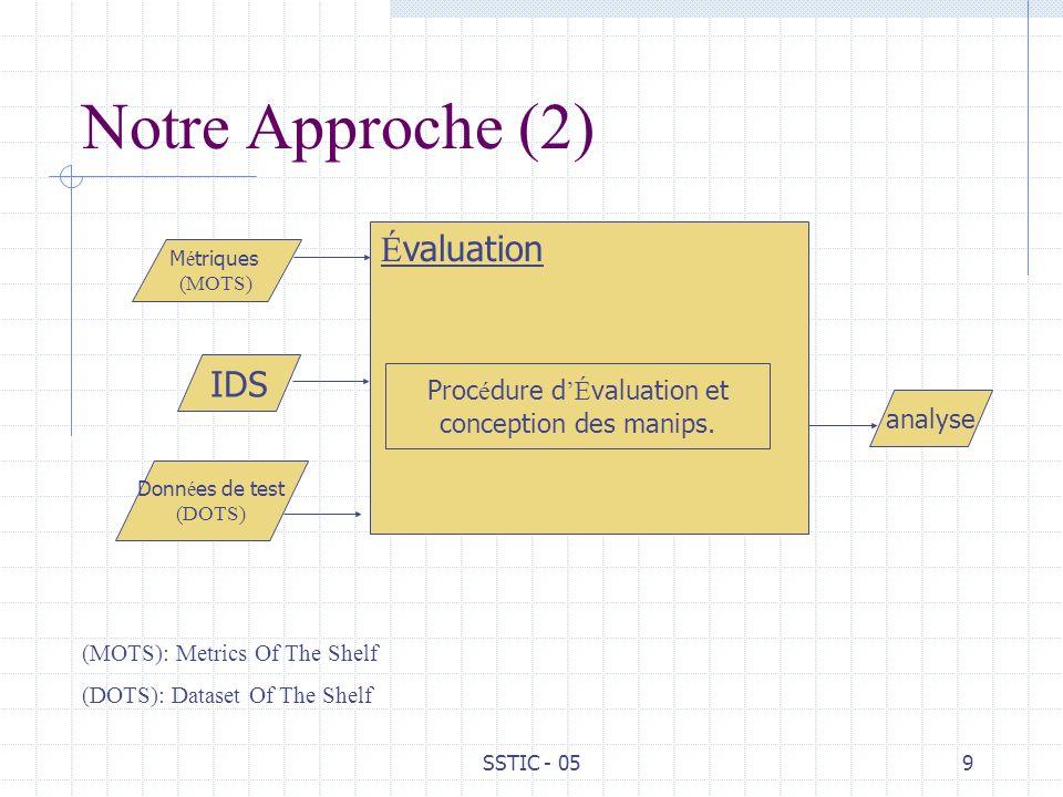 SSTIC - 059 Notre Approche (2) É valuation Proc é dure d É valuation et conception des manips. IDS Donn é es de test (DOTS) M é triques (MOTS) analyse
