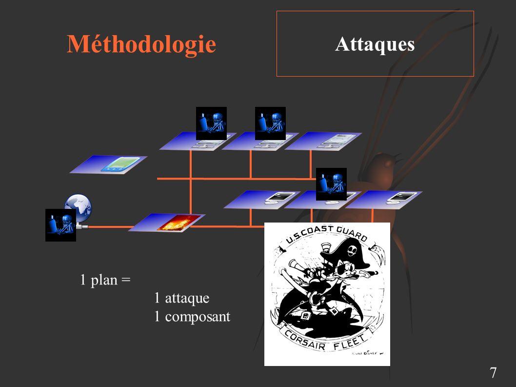 Méthodologie Attaques 7 1 plan = 1 attaque 1 composant