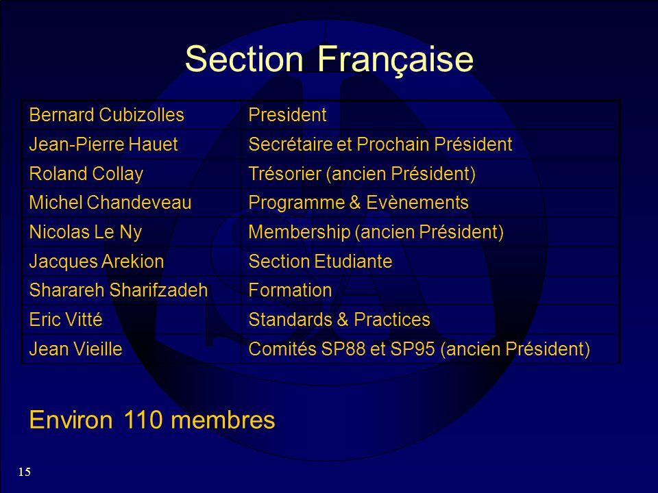 15 Section Française Bernard CubizollesPresident Jean-Pierre HauetSecrétaire et Prochain Président Roland CollayTrésorier (ancien Président) Michel Ch