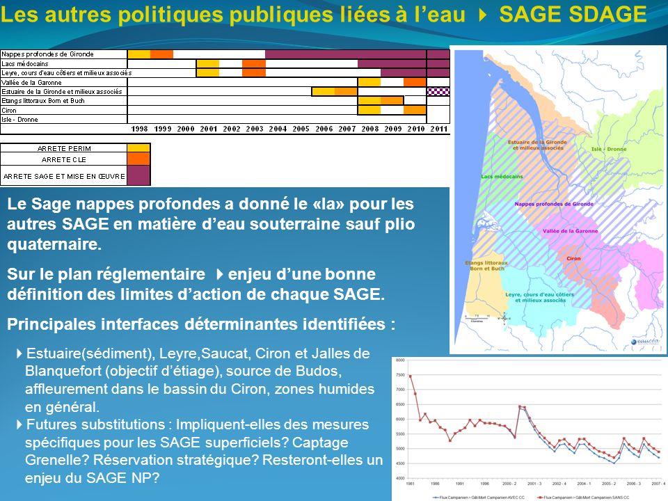 Les autres politiques publiques liées à leau SAGE SDAGE Le Sage nappes profondes a donné le «la» pour les autres SAGE en matière deau souterraine sauf