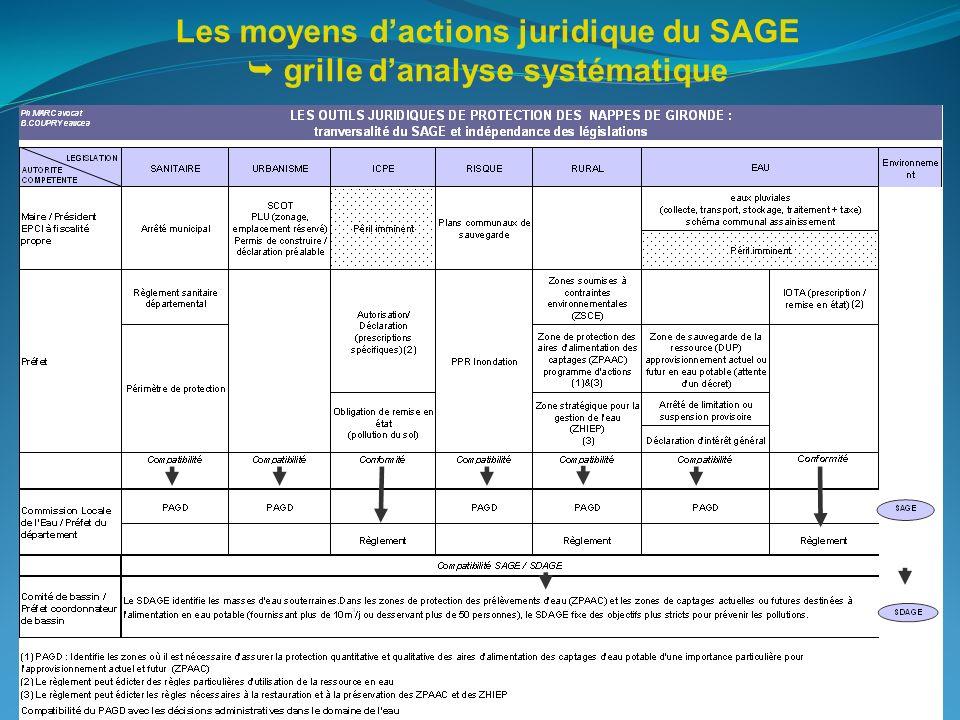Les moyens dactions juridique du SAGE grille danalyse systématique