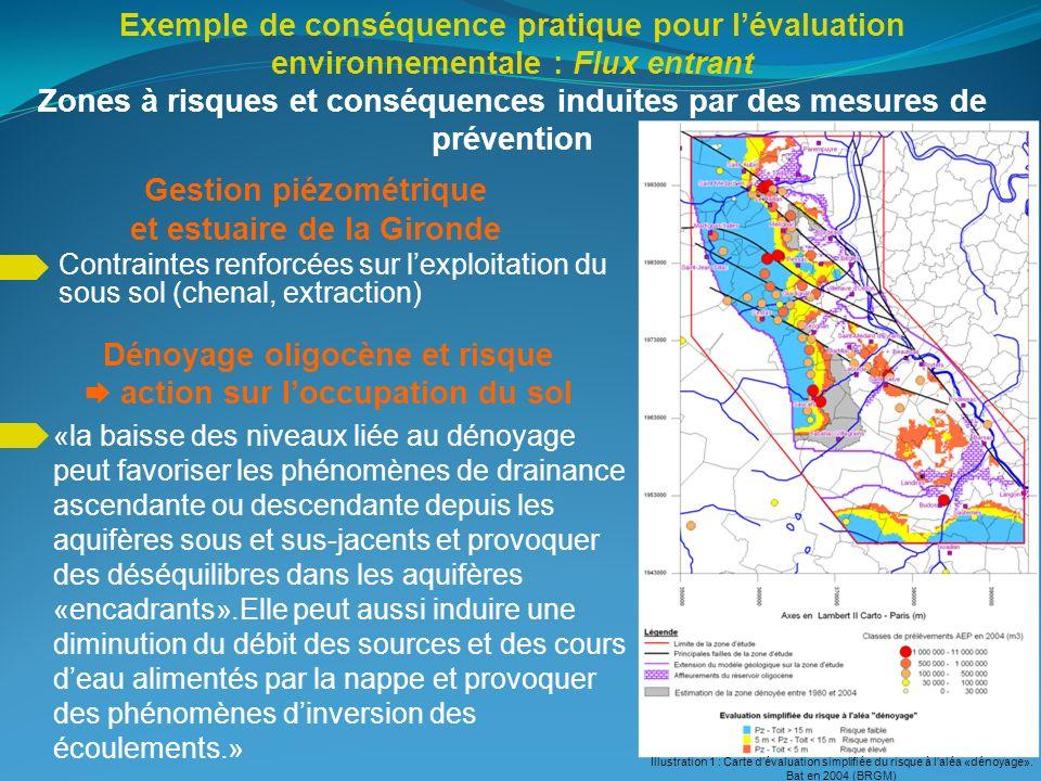 Exemple de conséquence pratique pour lévaluation environnementale : Flux entrant Zones à risques et conséquences induites par des mesures de préventio