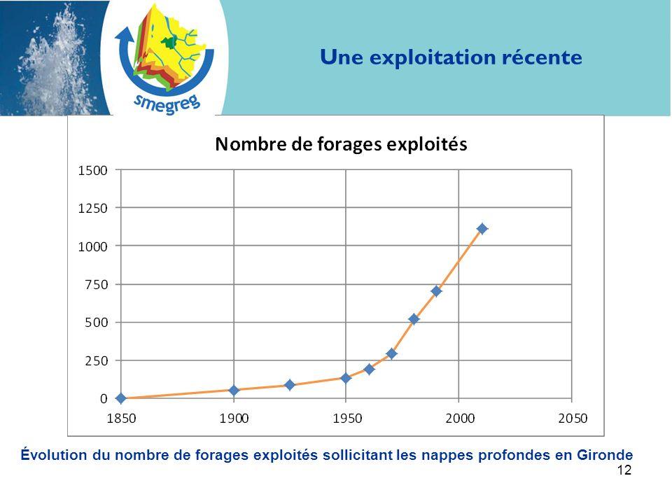 12 Une exploitation récente Évolution du nombre de forages exploités sollicitant les nappes profondes en Gironde