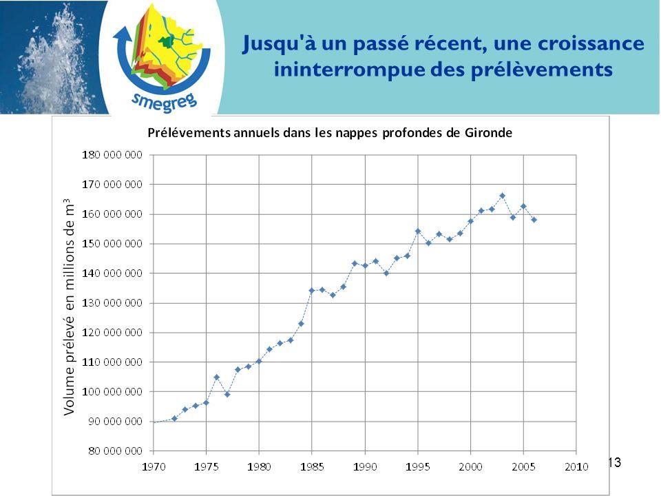 13 Jusqu'à un passé récent, une croissance ininterrompue des prélèvements