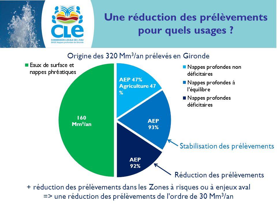 Une réduction des prélèvements pour quels usages ? AEP 47% Agriculture 47 % AEP 93% AEP 92% Stabilisation des prélèvements Réduction des prélèvements