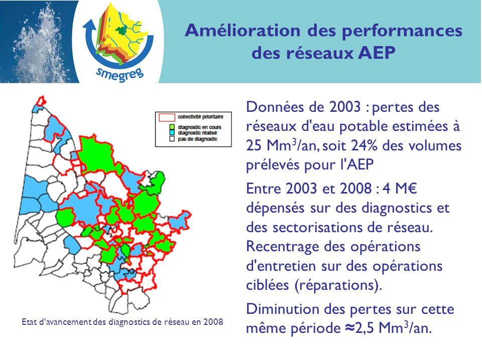 Amélioration des performances des réseaux AEP Données de 2003 : pertes des réseaux d'eau potable estimées à 25 Mm 3 /an, soit 24% des volumes prélevés