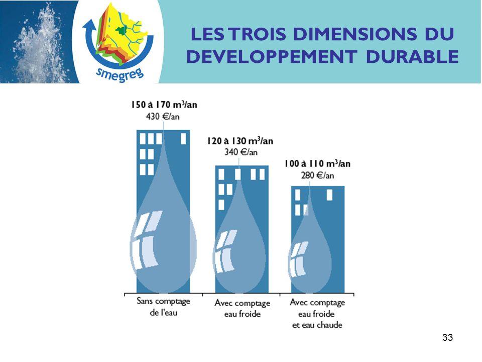 33 LES TROIS DIMENSIONS DU DEVELOPPEMENT DURABLE