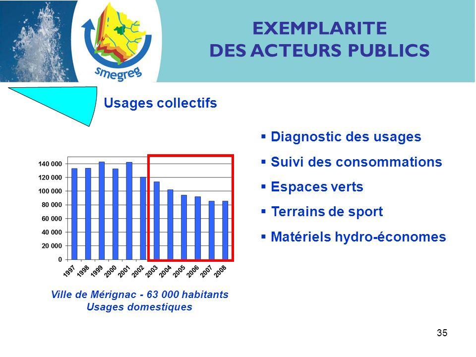 35 EXEMPLARITE DES ACTEURS PUBLICS Usages collectifs Diagnostic des usages Suivi des consommations Espaces verts Terrains de sport Matériels hydro-éco