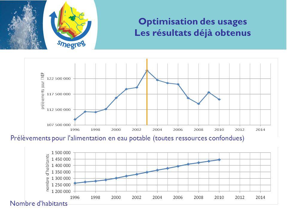 Optimisation des usages Les résultats déjà obtenus Nombre d'habitants Prélèvements pour l'alimentation en eau potable (toutes ressources confondues)