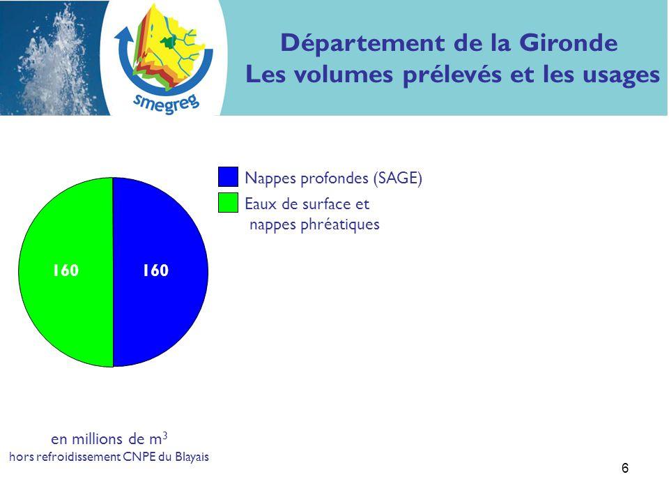 6 Nappes profondes (SAGE) Eaux de surface et nappes phréatiques en millions de m 3 hors refroidissement CNPE du Blayais 160 Département de la Gironde