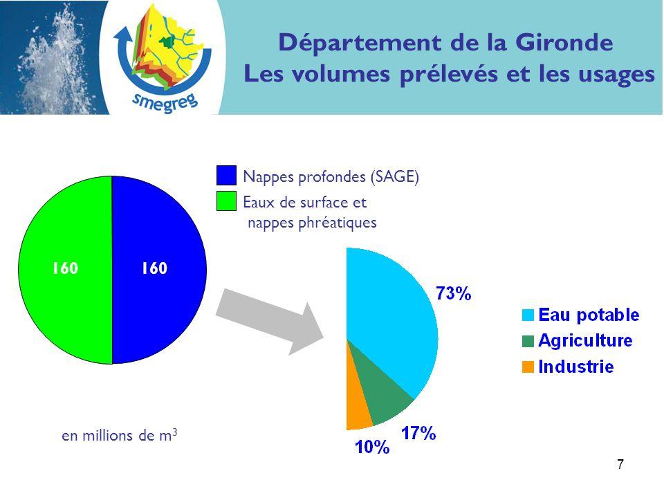 7 Nappes profondes (SAGE) Eaux de surface et nappes phréatiques en millions de m 3 160 Département de la Gironde Les volumes prélevés et les usages