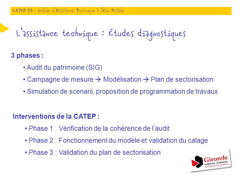 3 phases : Audit du patrimoine (SIG) Campagne de mesure Modélisation Plan de sectorisation Simulation de scenarii, proposition de programmation de tra