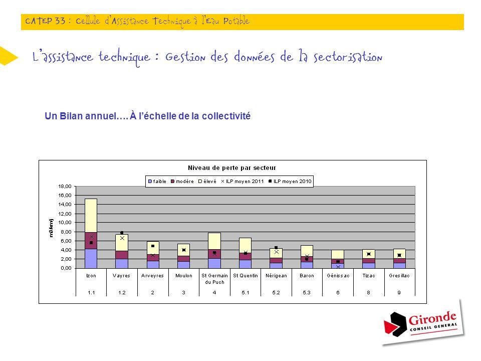 Un Bilan annuel…. À léchelle de la collectivité Lassistance technique : Gestion des données de la sectorisation CATEP 33 : Cellule dAssistance Techniq