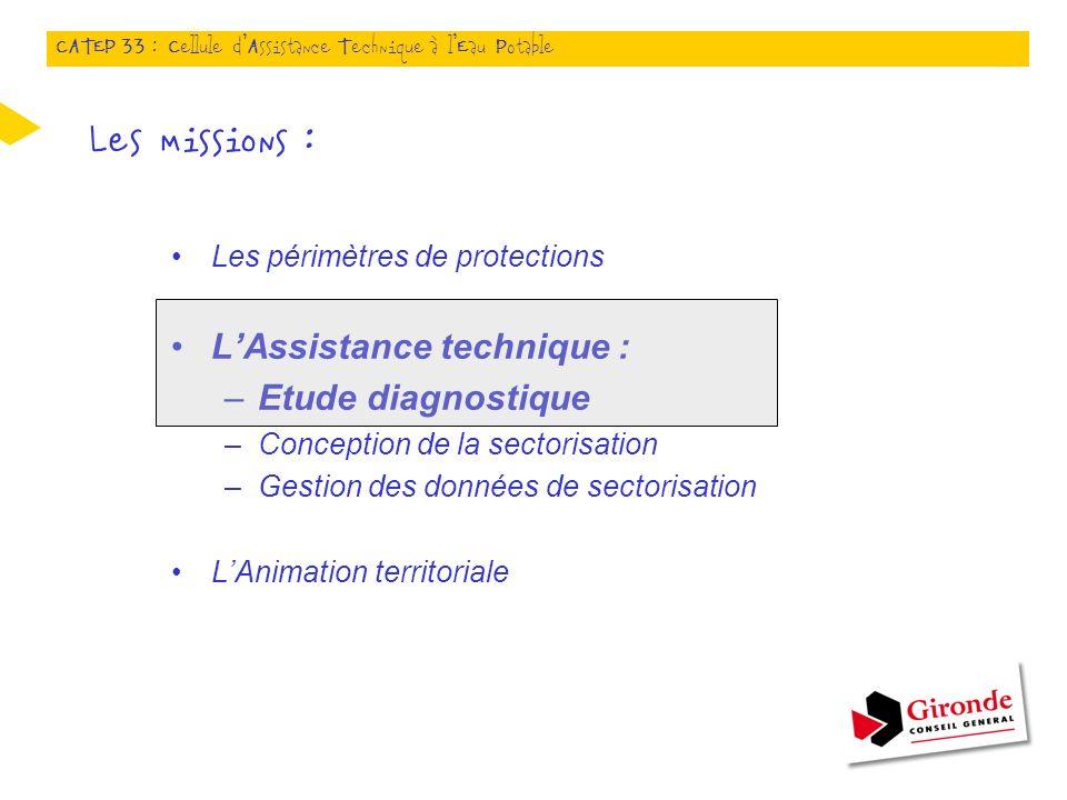 Les missions : Les périmètres de protections LAssistance technique : –Etude diagnostique –Conception de la sectorisation –Gestion des données de secto