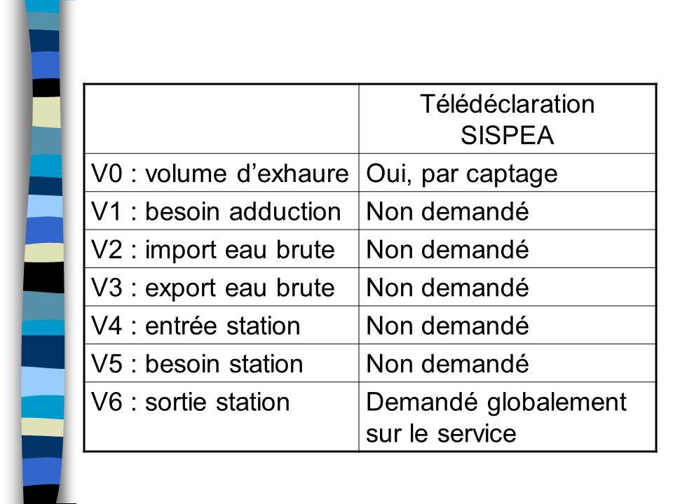 Télédéclaration SISPEA V0 : volume dexhaureOui, par captage V1 : besoin adductionNon demandé V2 : import eau bruteNon demandé V3 : export eau bruteNon demandé V4 : entrée stationNon demandé V5 : besoin stationNon demandé V6 : sortie stationDemandé globalement sur le service